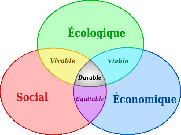 Qualité environnementale Équité sociale Efficacité économique